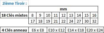 Servante d'atelier de 243 pièces : tiroir 2